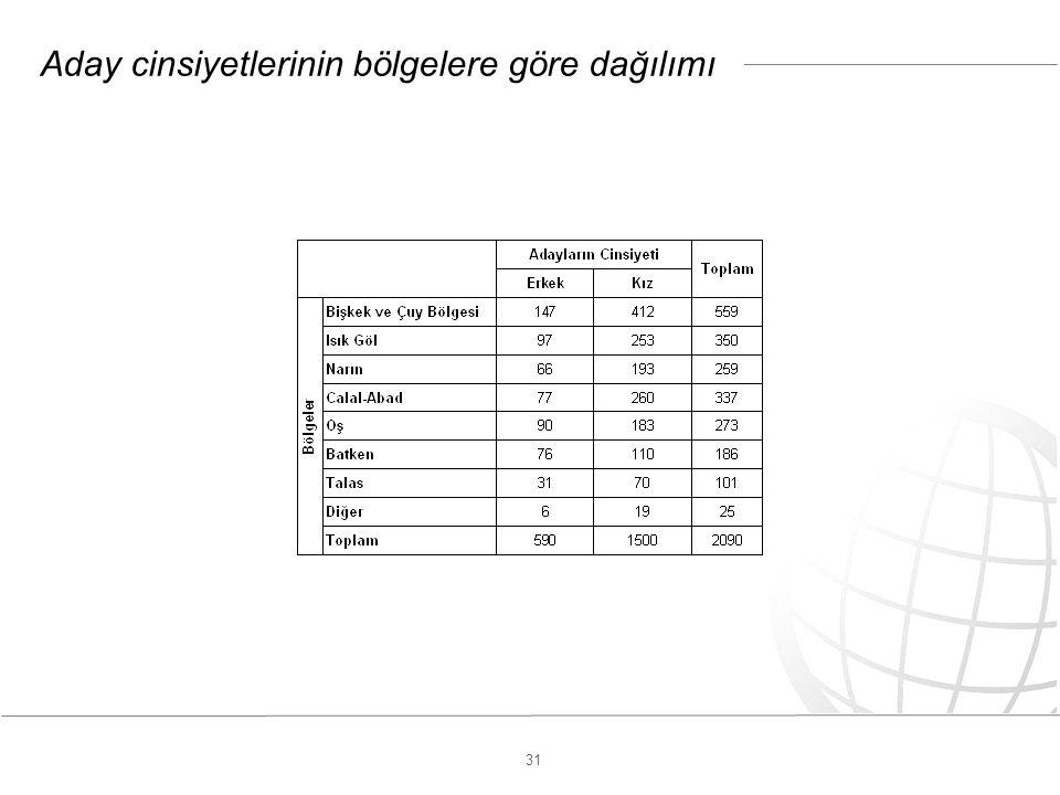 31 Aday cinsiyetlerinin bölgelere göre dağılımı