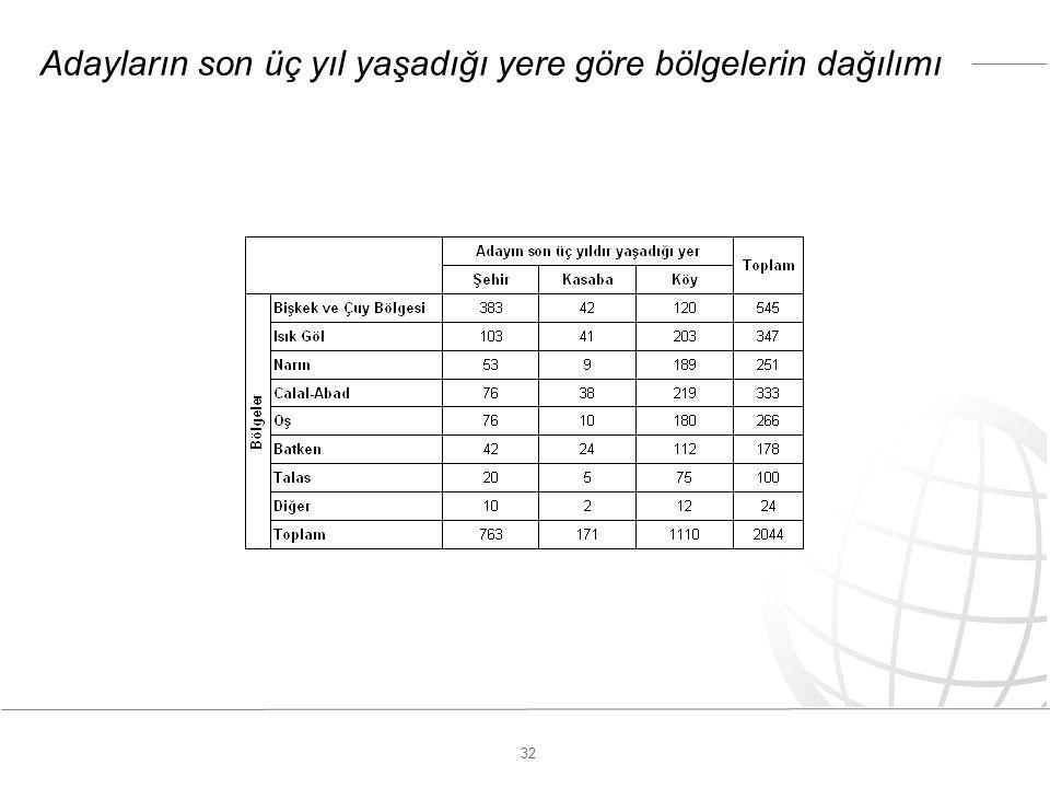 32 Adayların son üç yıl yaşadığı yere göre bölgelerin dağılımı