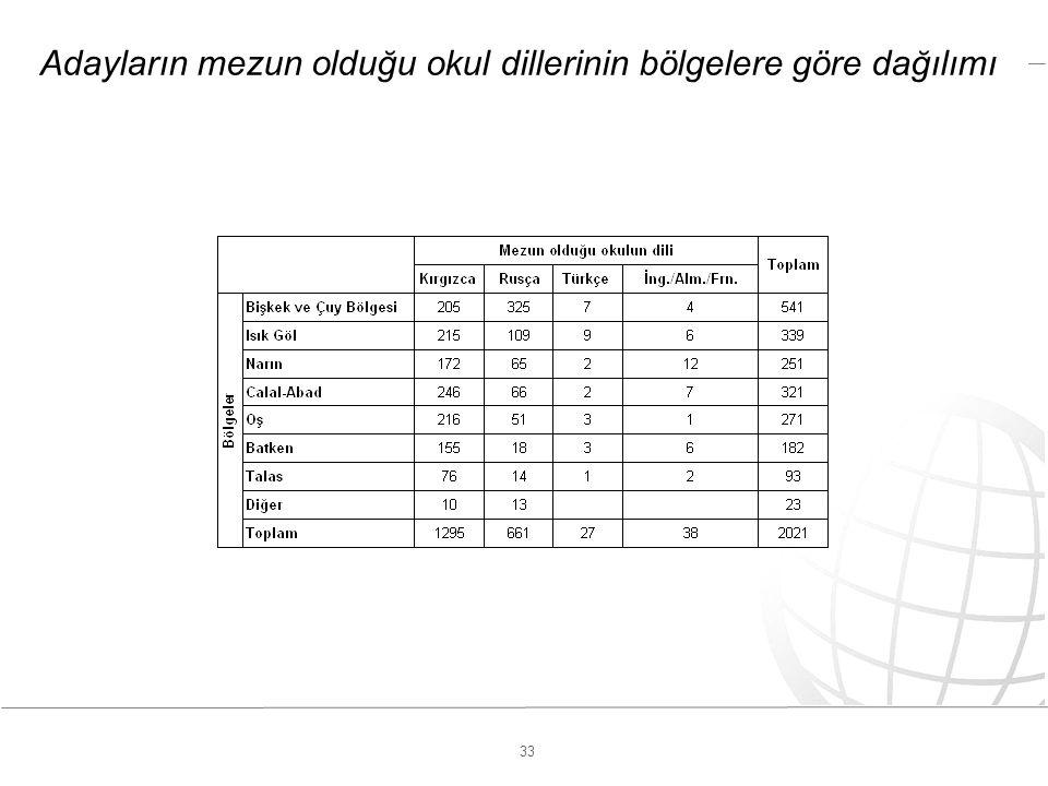 33 Adayların mezun olduğu okul dillerinin bölgelere göre dağılımı
