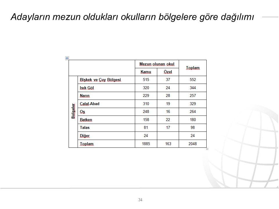 34 Adayların mezun oldukları okulların bölgelere göre dağılımı