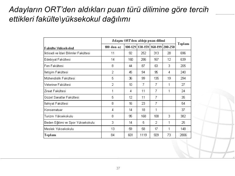 37 Adayların ORT'den aldıkları puan türü dilimine göre tercih ettikleri fakülte\yüksekokul dağılımı