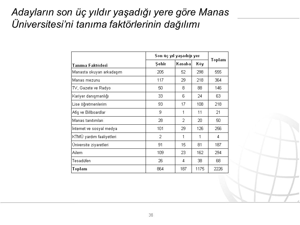 38 Adayların son üç yıldır yaşadığı yere göre Manas Üniversitesi'ni tanıma faktörlerinin dağılımı