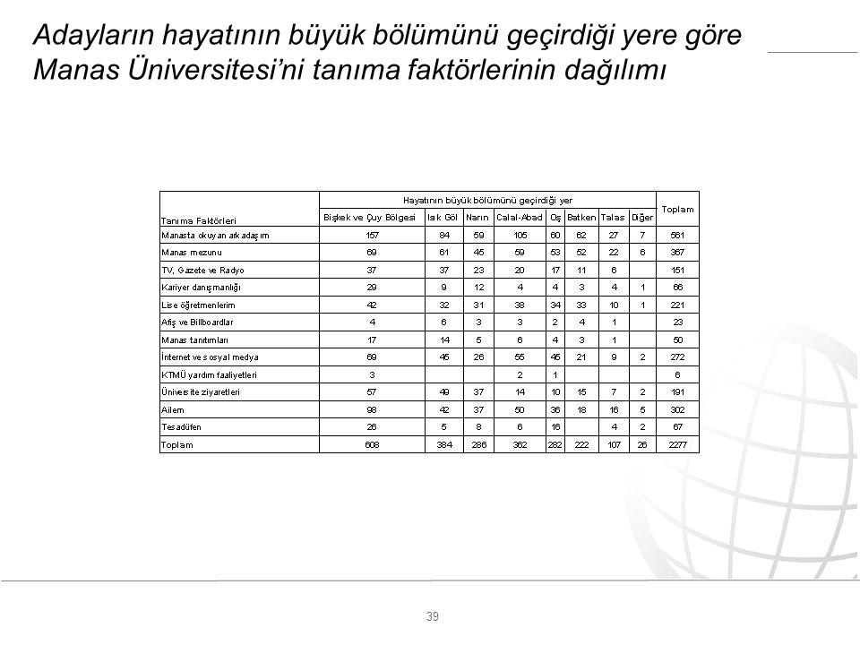 39 Adayların hayatının büyük bölümünü geçirdiği yere göre Manas Üniversitesi'ni tanıma faktörlerinin dağılımı