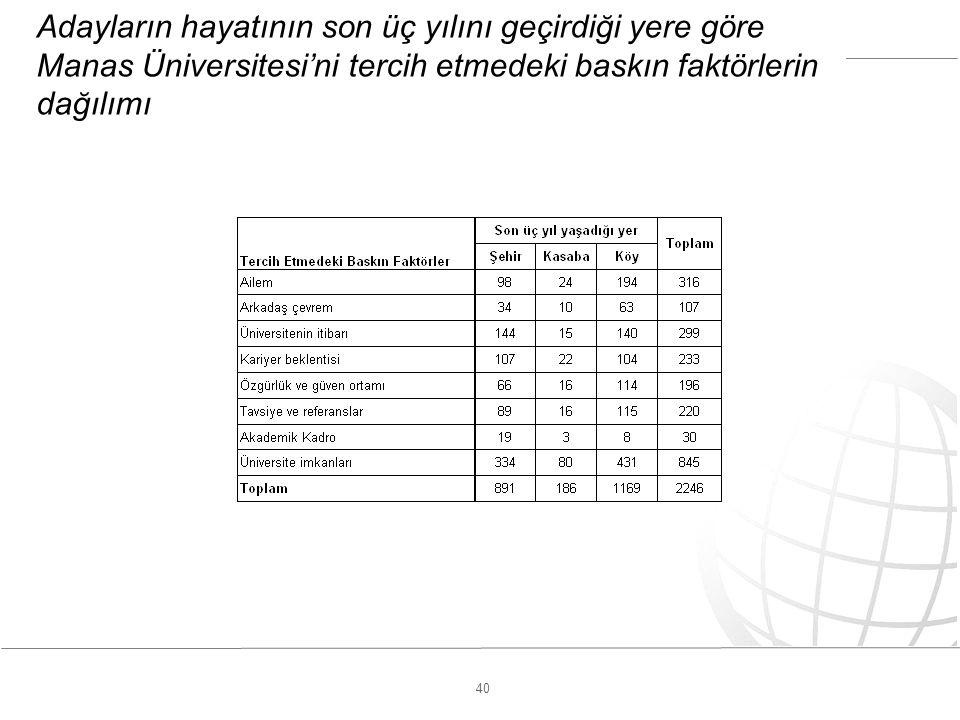 40 Adayların hayatının son üç yılını geçirdiği yere göre Manas Üniversitesi'ni tercih etmedeki baskın faktörlerin dağılımı