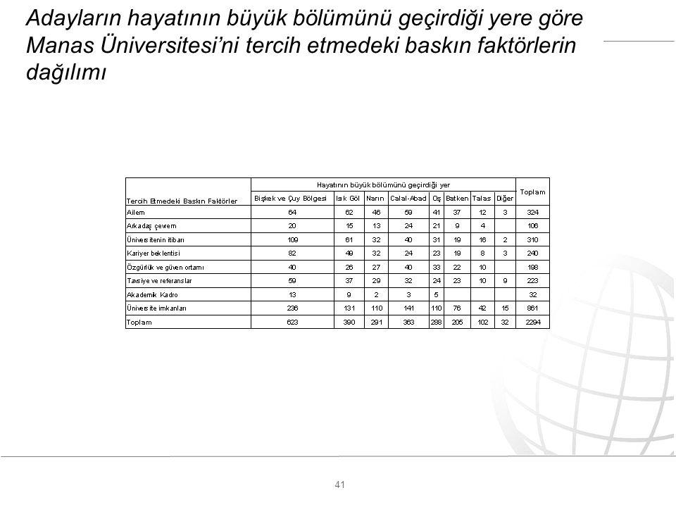 41 Adayların hayatının büyük bölümünü geçirdiği yere göre Manas Üniversitesi'ni tercih etmedeki baskın faktörlerin dağılımı