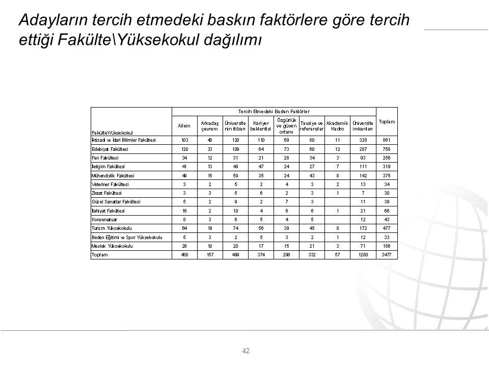 42 Adayların tercih etmedeki baskın faktörlere göre tercih ettiği Fakülte\Yüksekokul dağılımı