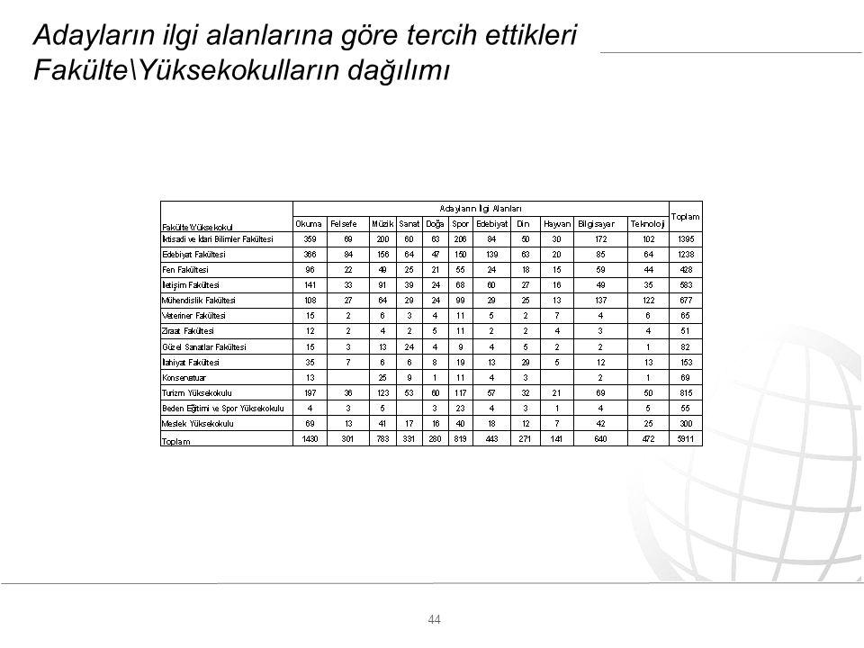 44 Adayların ilgi alanlarına göre tercih ettikleri Fakülte\Yüksekokulların dağılımı