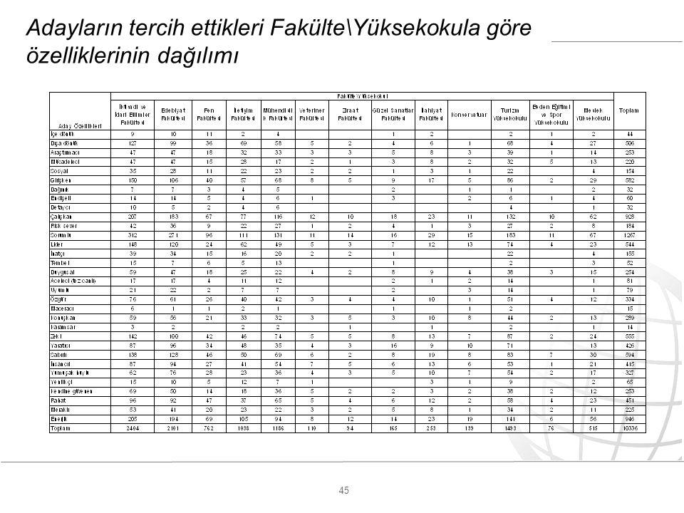 45 Adayların tercih ettikleri Fakülte\Yüksekokula göre özelliklerinin dağılımı