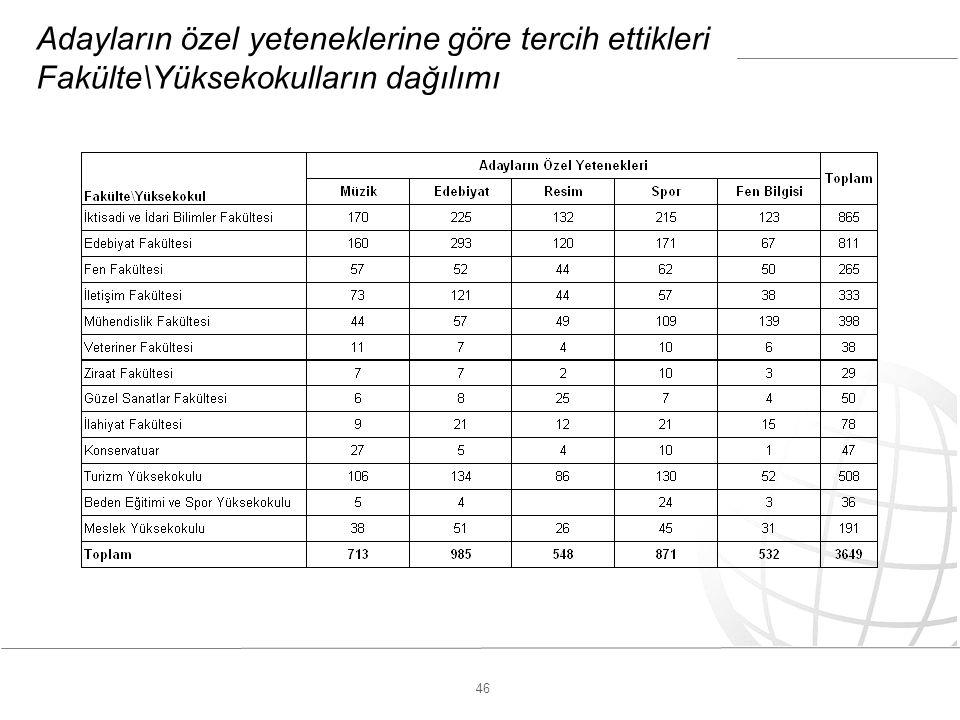 46 Adayların özel yeteneklerine göre tercih ettikleri Fakülte\Yüksekokulların dağılımı