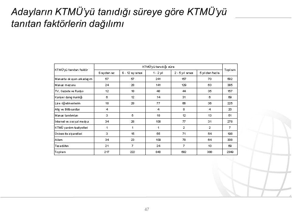 47 Adayların KTMÜ'yü tanıdığı süreye göre KTMÜ'yü tanıtan faktörlerin dağılımı