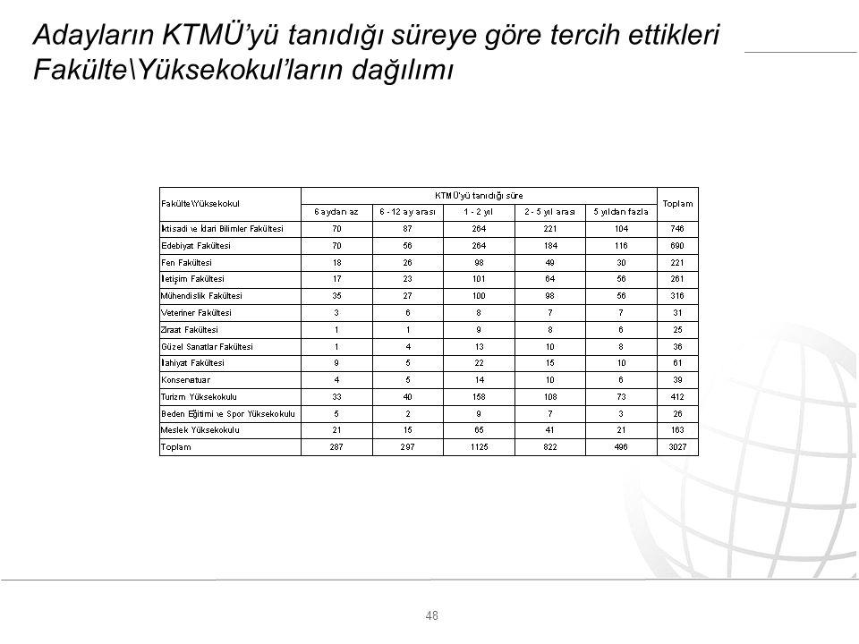 48 Adayların KTMÜ'yü tanıdığı süreye göre tercih ettikleri Fakülte\Yüksekokul'ların dağılımı