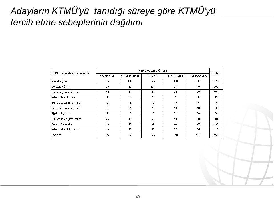 49 Adayların KTMÜ'yü tanıdığı süreye göre KTMÜ'yü tercih etme sebeplerinin dağılımı