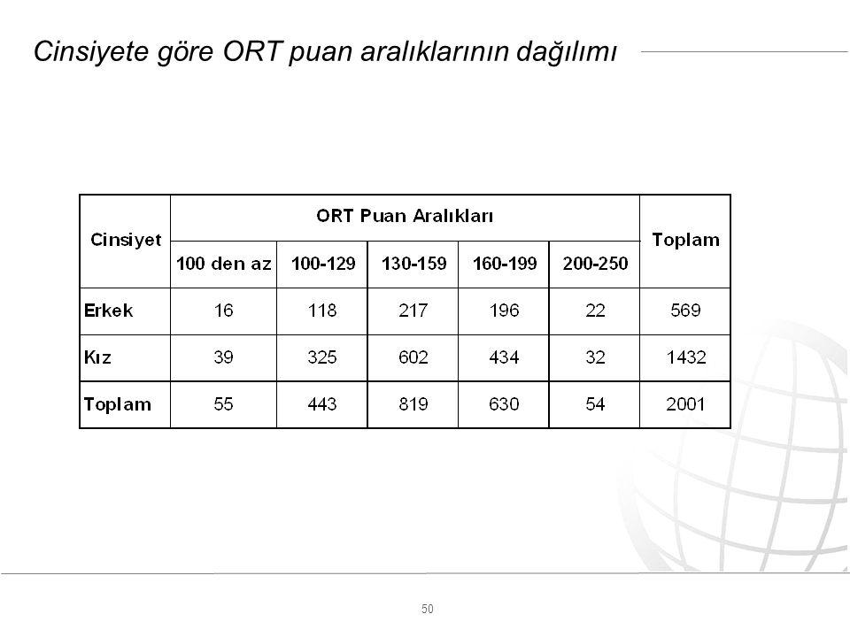 50 Cinsiyete göre ORT puan aralıklarının dağılımı