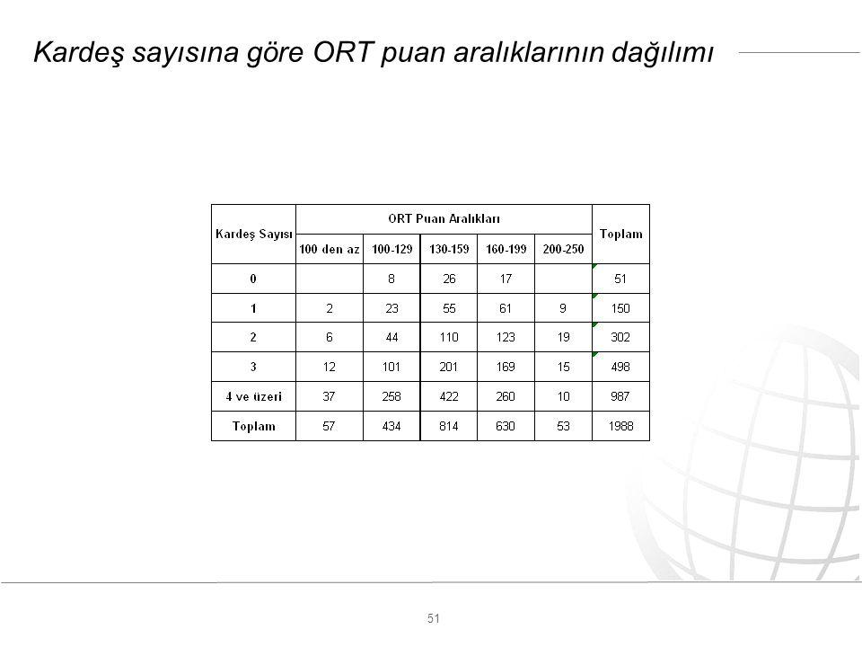 51 Kardeş sayısına göre ORT puan aralıklarının dağılımı