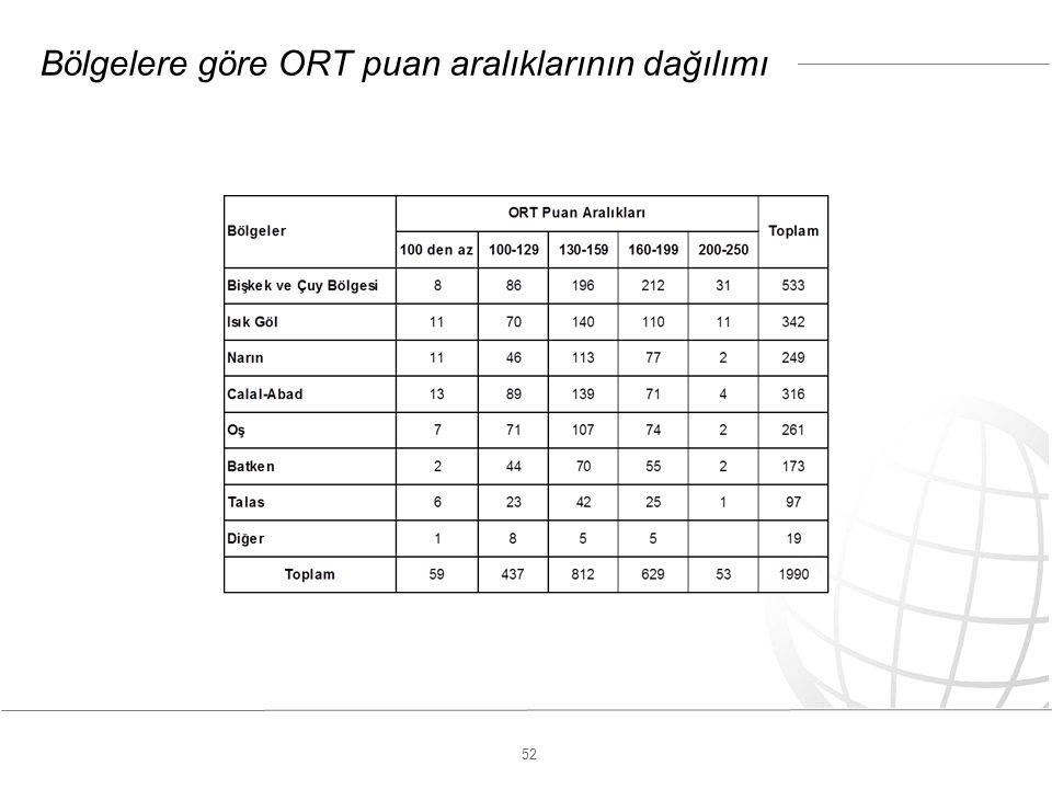 52 Bölgelere göre ORT puan aralıklarının dağılımı