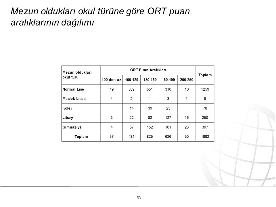 53 Mezun oldukları okul türüne göre ORT puan aralıklarının dağılımı