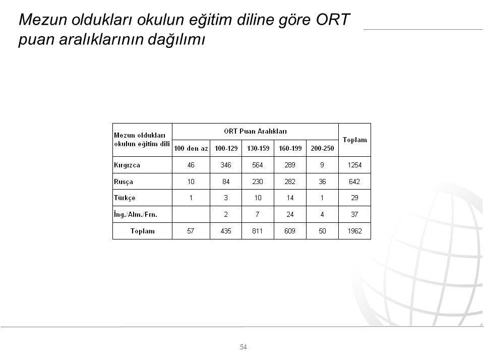 54 Mezun oldukları okulun eğitim diline göre ORT puan aralıklarının dağılımı