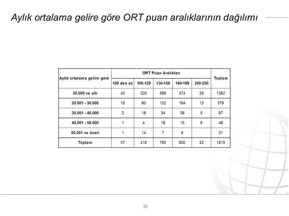 55 Aylık ortalama gelire göre ORT puan aralıklarının dağılımı