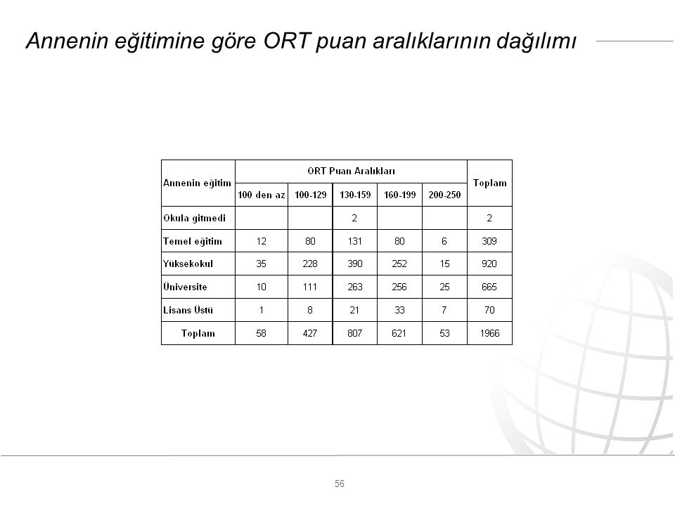 56 Annenin eğitimine göre ORT puan aralıklarının dağılımı