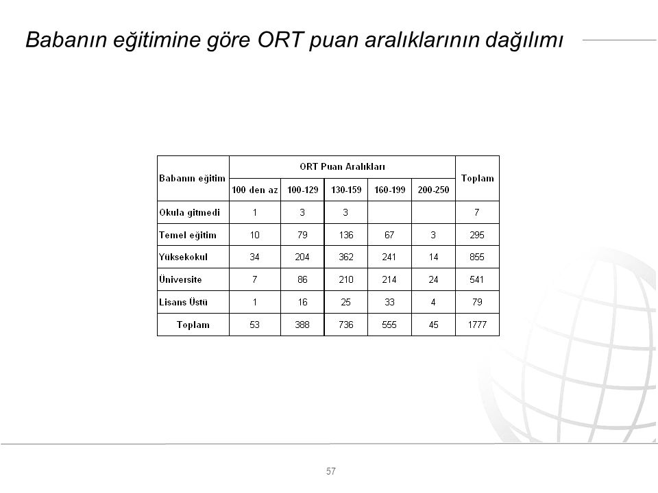57 Babanın eğitimine göre ORT puan aralıklarının dağılımı
