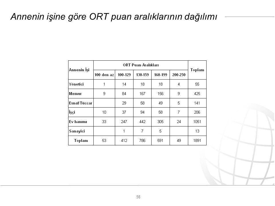 58 Annenin işine göre ORT puan aralıklarının dağılımı