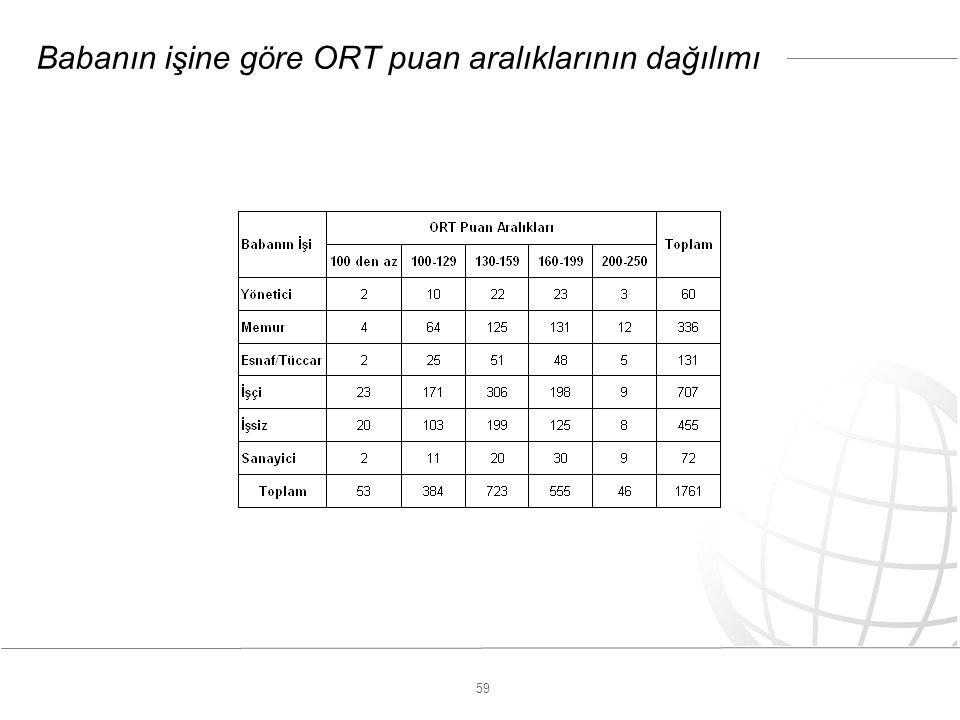 59 Babanın işine göre ORT puan aralıklarının dağılımı