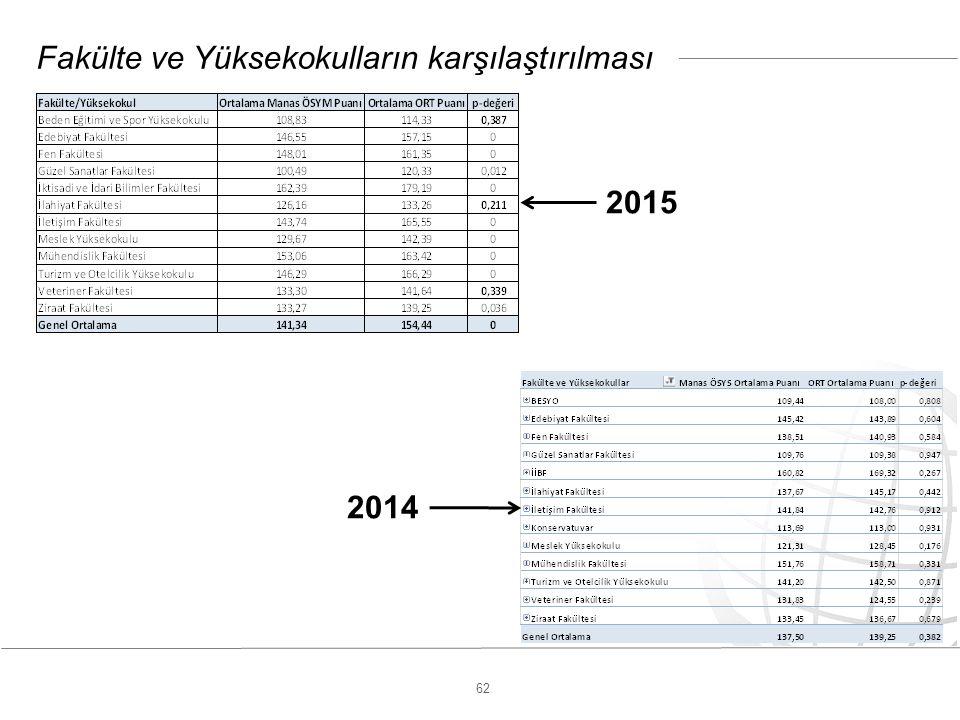 62 Fakülte ve Yüksekokulların karşılaştırılması 2015 2014