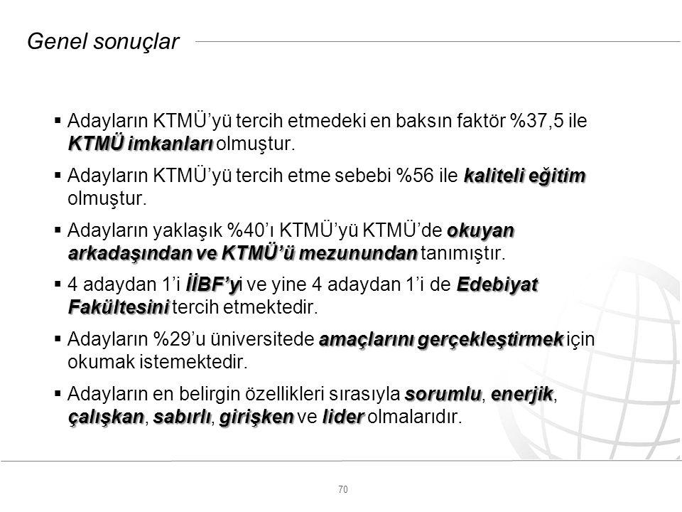 70 Genel sonuçlar KTMÜ imkanları  Adayların KTMÜ'yü tercih etmedeki en baksın faktör %37,5 ile KTMÜ imkanları olmuştur.