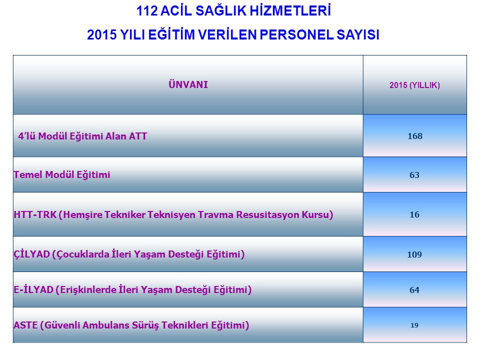 ÜNVANI 2015 (YILLIK) 4'lü Modül Eğitimi Alan ATT 168 Temel Modül Eğitimi 63 HTT-TRK (Hemşire Tekniker Teknisyen Travma Resusitasyon Kursu) 16 ÇİLYAD (