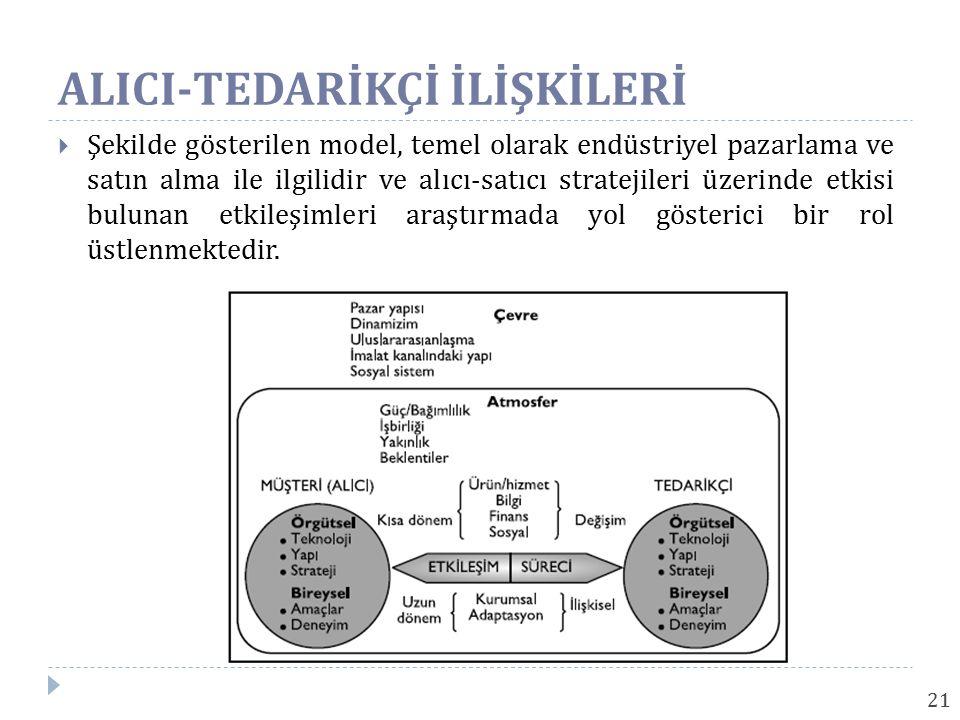 21  Şekilde gösterilen model, temel olarak endüstriyel pazarlama ve satın alma ile ilgilidir ve alıcı-satıcı stratejileri üzerinde etkisi bulunan etk