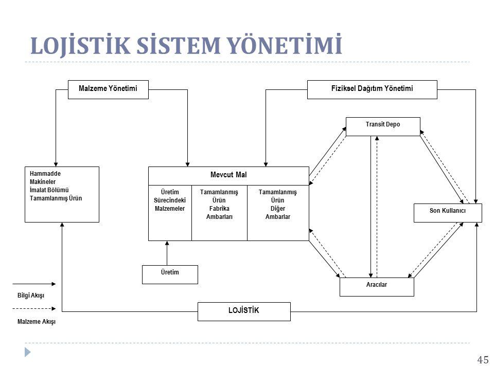 45 Malzeme YönetimiFiziksel Dağıtım Yönetimi Hammadde Makineler İmalat Bölümü Tamamlanmış Ürün Transit Depo Son Kullanıcı Aracılar Mevcut Mal Üretim Sürecindeki Malzemeler Tamamlanmış Ürün Diğer Ambarlar Tamamlanmış Ürün Fabrika Ambarları LOJİSTİK Üretim Bilgi Akışı Malzeme Akışı LOJİSTİK SİSTEM YÖNETİMİ