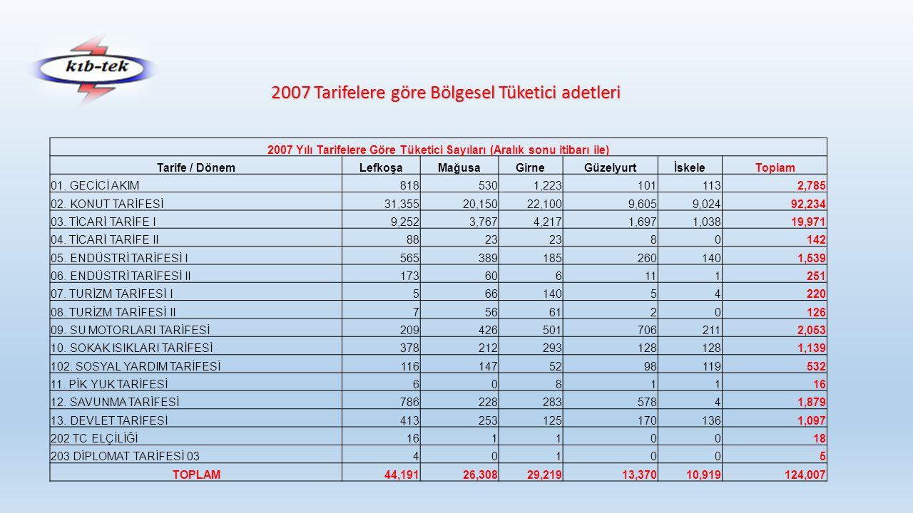 2007 Yılı Tarifelere Göre Tüketici Sayıları (Aralık sonu itibarı ile) Tarife / DönemLefkoşaMağusaGirneGüzelyurtİskeleToplam 01.
