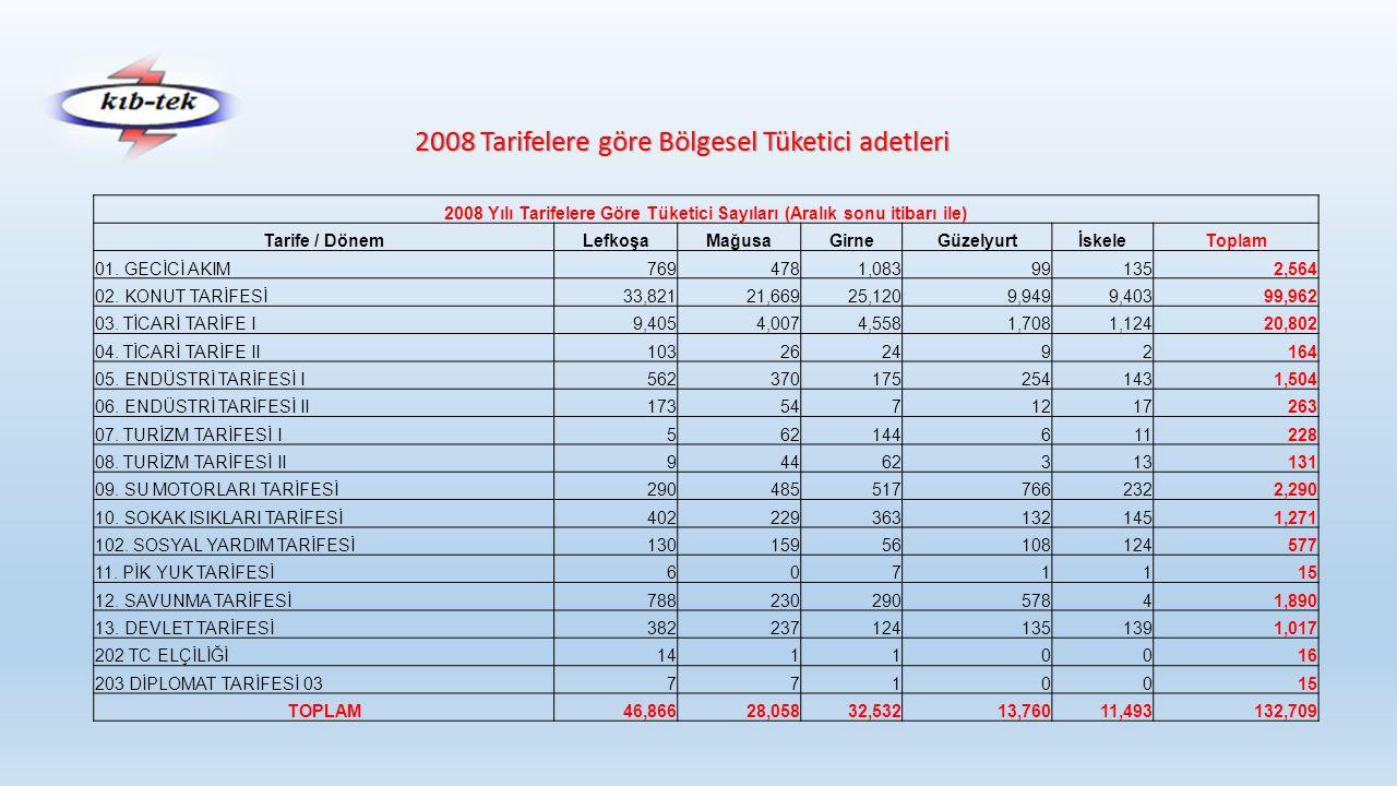 2008 Tarifelere göre Bölgesel Tüketici adetleri 2008 Yılı Tarifelere Göre Tüketici Sayıları (Aralık sonu itibarı ile) Tarife / DönemLefkoşaMağusaGirneGüzelyurtİskeleToplam 01.