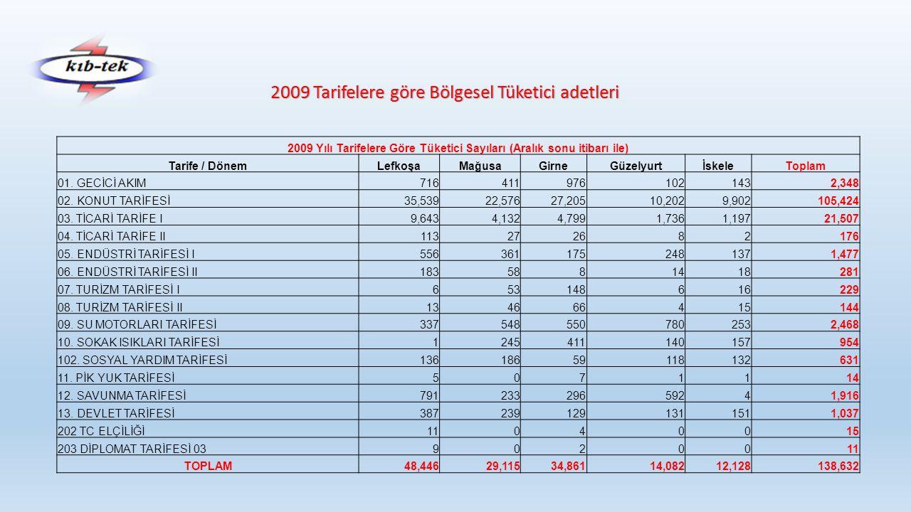 2009 Tarifelere göre Bölgesel Tüketici adetleri 2009 Yılı Tarifelere Göre Tüketici Sayıları (Aralık sonu itibarı ile) Tarife / DönemLefkoşaMağusaGirneGüzelyurtİskeleToplam 01.