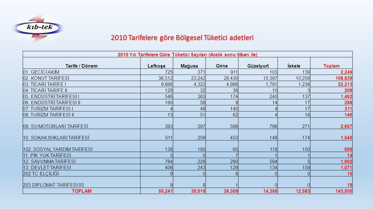 2011 Tarifelere göre Bölgesel Tüketici adetleri 2011 Yılı Tarifelere Göre Tüketici Sayıları (Aralık sonu itibarı ile) Tarife / DönemLefkoşaMağusaGirneGüzelyurtİskeleToplam 01.