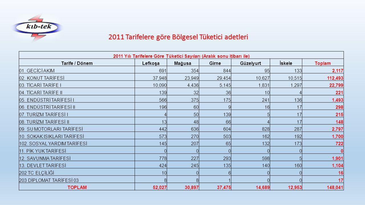2012 Tarifelere göre Bölgesel Tüketici adetleri 2012 Yılı Tarifelere Göre Tüketici Sayıları (Aralık sonu itibarı ile) Tarife / DönemLefkoşaMağusaGirneGüzelyurtİskeleToplam 01.