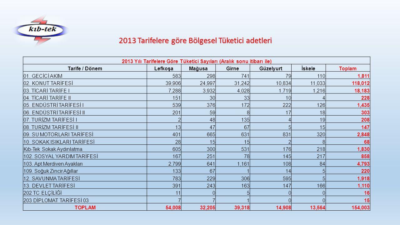 2013 Tarifelere göre Bölgesel Tüketici adetleri 2013 Yılı Tarifelere Göre Tüketici Sayıları (Aralık sonu itibarı ile) Tarife / DönemLefkoşaMağusaGirneGüzelyurtİskeleToplam 01.