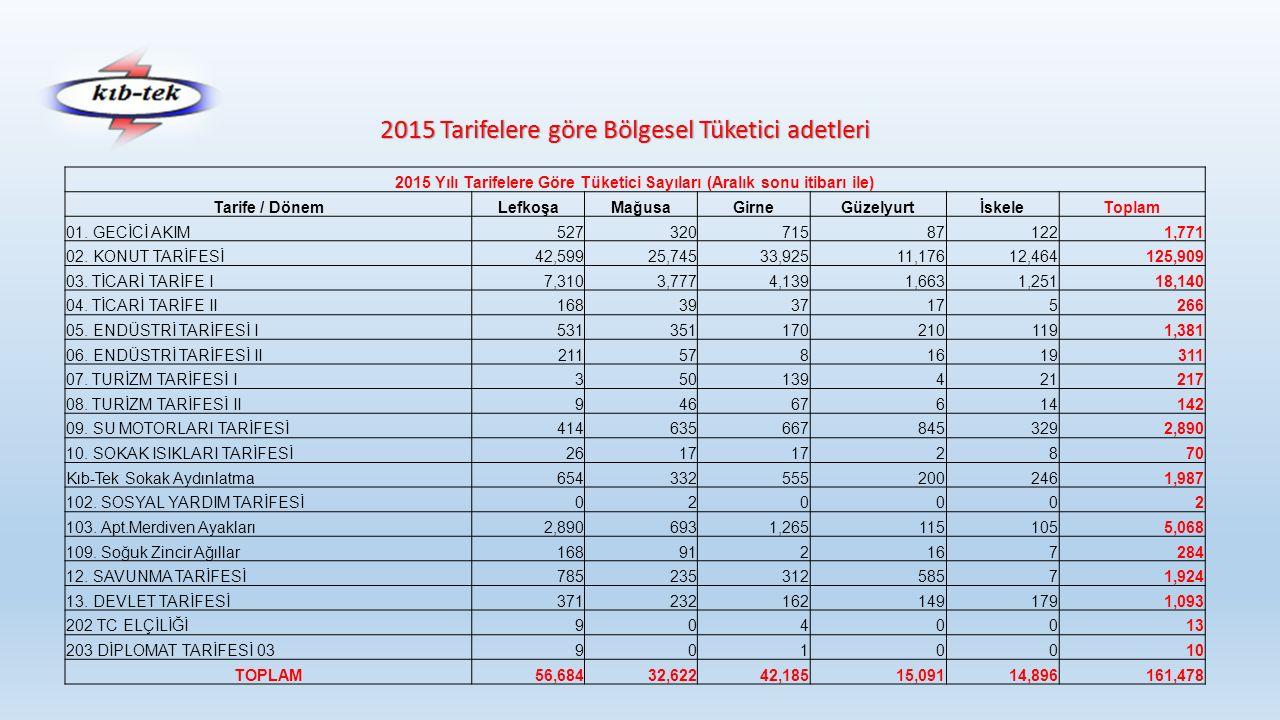 2015 Tarifelere göre Bölgesel Tüketici adetleri 2015 Yılı Tarifelere Göre Tüketici Sayıları (Aralık sonu itibarı ile) Tarife / DönemLefkoşaMağusaGirneGüzelyurtİskeleToplam 01.