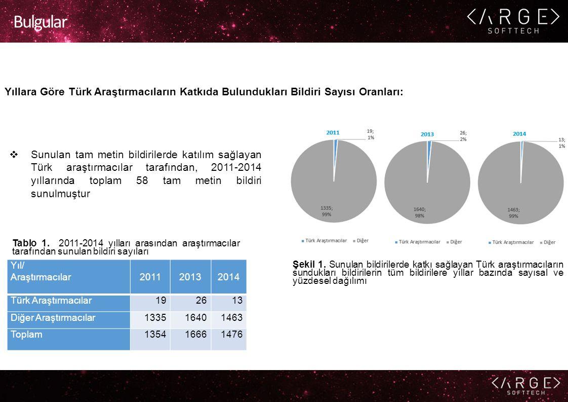 Bulgular Yıllara Göre Türk Araştırmacıların Katkıda Bulundukları Bildiri Sayısı Oranları:  Sunulan tam metin bildirilerde katılım sağlayan Türk araştırmacılar tarafından, 2011-2014 yıllarında toplam 58 tam metin bildiri sunulmuştur Yıl/ Araştırmacılar201120132014 Türk Araştırmacılar192613 Diğer Araştırmacılar133516401463 Toplam135416661476 Tablo 1.