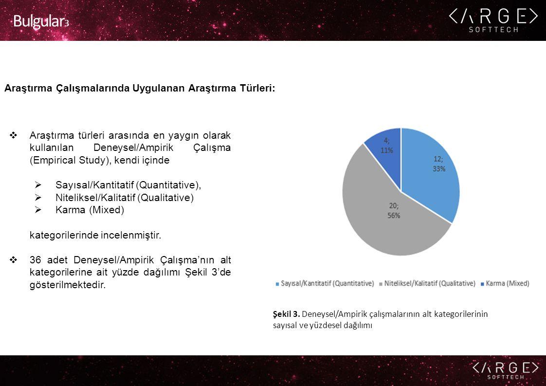 Bulgular 3 Araştırma Çalışmalarında Uygulanan Araştırma Türleri:  Araştırma türleri arasında en yaygın olarak kullanılan Deneysel/Ampirik Çalışma (Em