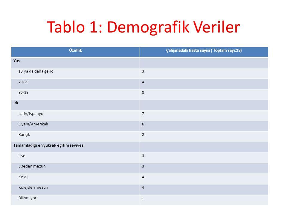 Tablo 1: Demografik Veriler ÖzellikÇalışmadaki hasta sayısı ( Toplam sayı:15) Yaş 19 ya da daha genç3 20-294 30-398 Irk Latin/İspanyol7 Siyahi/Amerika