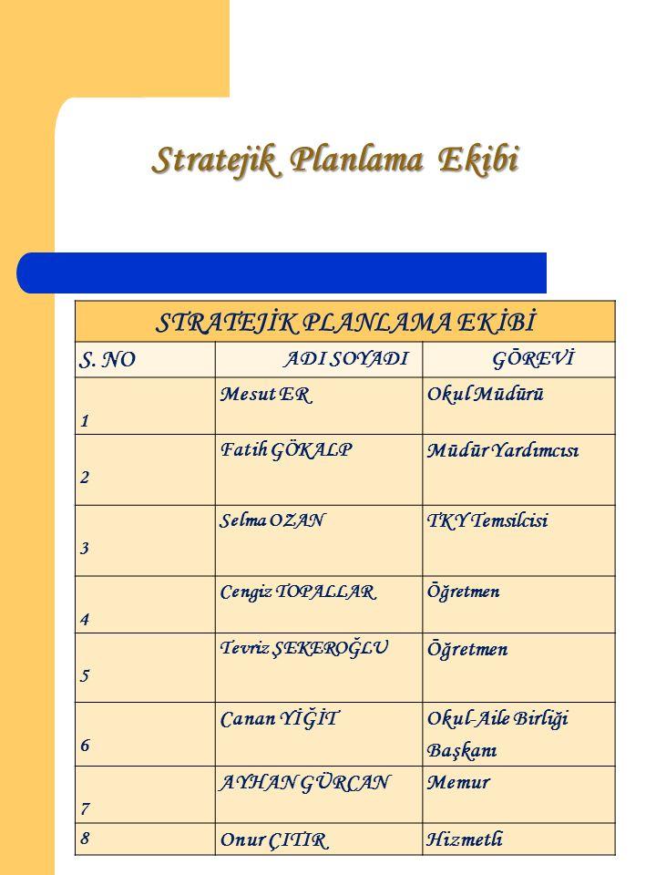 Stratejik Planlama Ekibi STRATEJİK PLANLAMA EKİBİ S.