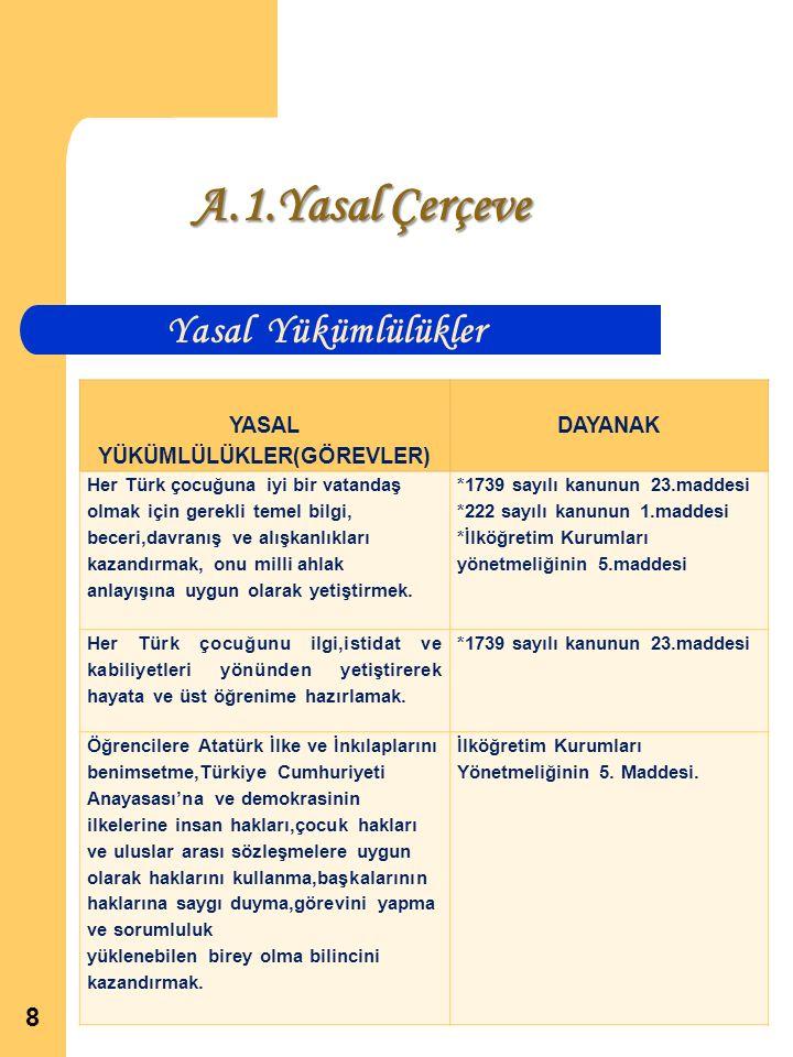 A.1.Yasal Çerçeve 8 Yasal Yükümlülükler YASAL YÜKÜMLÜLÜKLER(GÖREVLER) DAYANAK Her Türk çocuğuna iyi bir vatandaş olmak için gerekli temel bilgi, beceri,davranış ve alışkanlıkları kazandırmak, onu milli ahlak anlayışına uygun olarak yetiştirmek.
