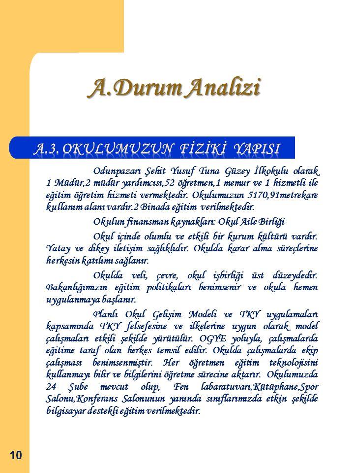 A.Durum Analizi Odunpazarı Şehit Yusuf Tuna Güzey İlkokulu olarak 1 Müdür,2 müdür yardımcısı,52 öğretmen,1 memur ve 1 hizmetli ile eğitim öğretim hizmeti vermektedir.
