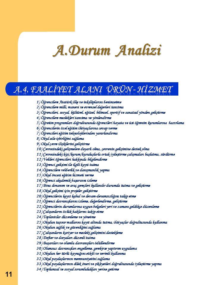 A.Durum Analizi 11 1) Öğrencilere Atatürk ilke ve inkılâplarını benimsetme 2) Öğrencilere milli, manevi ve evrensel değerleri tanıtma 3) Öğrencileri, sosyal, kültürel, eğitsel, bilimsel, sportif ve sanatsal yönden geliştirme 4) Öğrencilere meslekleri tanıtma ve yönlendirme 5) Öğretim programları doğrultusunda öğrencileri hayata ve üst öğrenim kurumlarına hazırlama 6) Öğrencilerin özel eğitim ihtiyaçlarına cevap verme 7) Öğrencileri eğitim teknolojilerinden yararlandırma 8) Okul aile işbirliğini sağlama 9) Okul çevre ilişkilerini geliştirme 10) Çevresindeki gelişmelere duyarlı olma, çevrenin gelişimine destek olma 11) Çevresindeki kişi/kurum/kuruluşlarla ortak iyileştirme çalışmaları başlatma, sürdürme 12) Velileri öğrencileri hakkında bilgilendirme 13) Öğrenci gelişimi ile ilgili kayıt tutma 14) Öğrencilere rehberlik ve danışmanlık yapma 15) Okul öncesi eğitim hizmeti verme 16) Öğrenci akademik başarısını izleme 17) Bina donanım ve araç gereçleri kullanılır durumda tutma ve geliştirme 18) Okul gelişimi için projeler geliştirme 20) Öğrencilerin kayıt kabul ve devam-devamsızlığını takip etme 21) Öğrenci davranışlarını izleme, değerlendirme, geliştirme 22) Öğrencilerin durumlarına uygun belgeleri yeri ve zamanı geldikçe düzenleme 23) Çalışanların özlük haklarını takip etme 24) Toplantılar düzenleme ve yönetme 25) Okulun taşınır mallarını kayıt altında tutma, ihtiyaçlar doğrultusunda kullanma 26) Okulun sağlık ve güvenliğini sağlama 27) Çalışanların kariyer ve mesleki gelişimini destekleme 28) Defter ve dosyaları düzenli tutma 29) Başarıları ve olumlu davranışları ödüllendirme 30) Olumsuz davranışları engelleme, gerekirse yaptırım uygulama 31) Okulun her türlü kaynağını etkili ve verimli kullanma 32) Okul paydaşlarının memnuniyetini sağlama 33) Okul paydaşlarının dilek öneri ve şikâyetleri doğrultusunda iyileştirme yapma 34) Toplumsal ve sosyal sorumlulukları yerine getirme