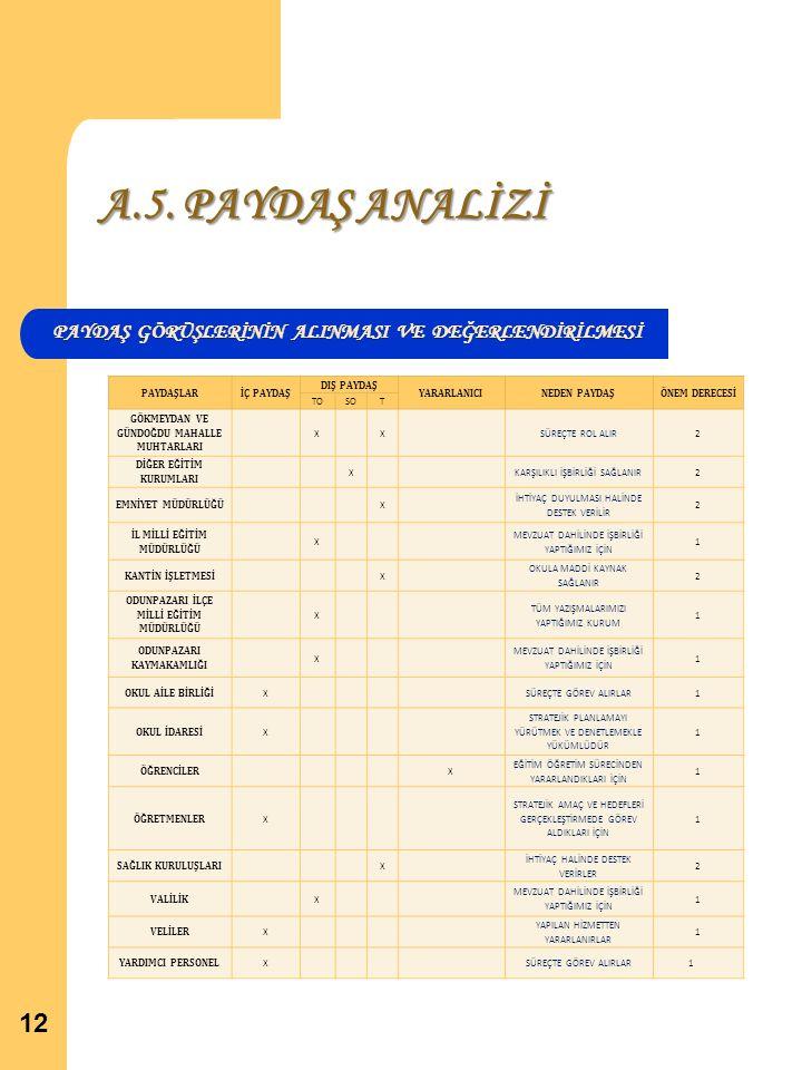 A.5. PAYDAŞ ANALİZİ PAYDAŞ GÖRÜŞLERİNİN ALINMASI VE DEĞERLENDİRİLMESİ 12 PAYDAŞLARİÇ PAYDAŞ DIŞ PAYDAŞ YARARLANICINEDEN PAYDAŞÖNEM DERECESİ TOSOT GÖKM