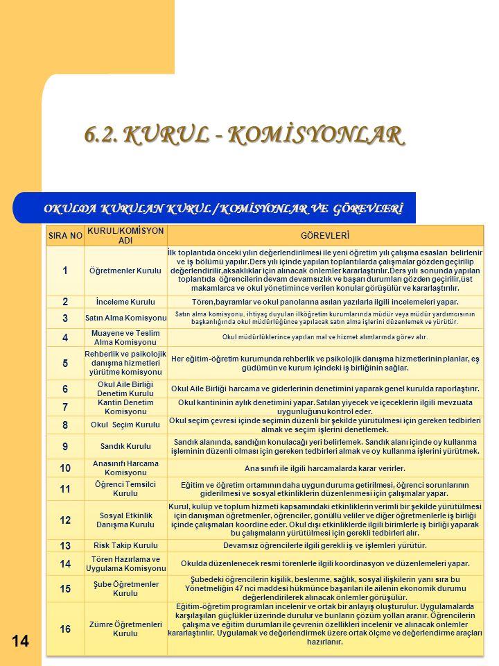 6.2. KURUL - KOMİSYONLAR 14 OKULDA KURULAN KURUL / KOMİSYONLAR VE GÖREVLERİ