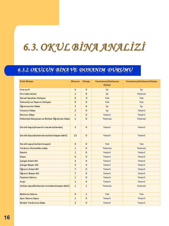6.3. OKUL BİNA ANALİZİ 16 Fiziki MekanMevcutİhtiyaç Yararlanma/Kullanma Düzeyi Ana sınıfı40İyi Fen Laboratuarı10İyiYetersiz Görsel Sanatlar Atölyesi0