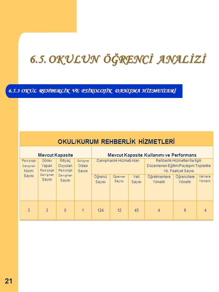 6.5. OKULUN ÖĞRENCİ ANALİZİ 6.5.3 OKUL REHBERLİK VE PSİKOLOJİK DANIŞMA HİZMETLERİ 21