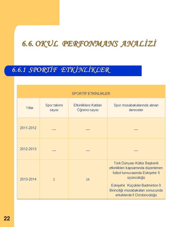 6.6. OKUL PERFONMANS ANALİZİ 6.6.1 SPORTİF ETKİNLİKLER 22